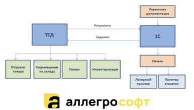 Различные схемы работы со складскими операциями с помощью терминалов сбора данных